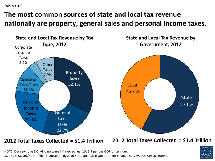 The most common sources of state and local tax revenue nationally are property, general sales and personal income taxes.