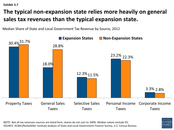 The typical non-expansion state relies more heavily on general sales tax revenues than the typical expansion state.