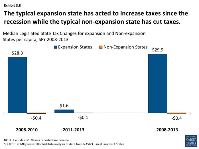 The typical expansion state has acted to increase taxes since the recession while the typical non-expansion state has cut taxes.