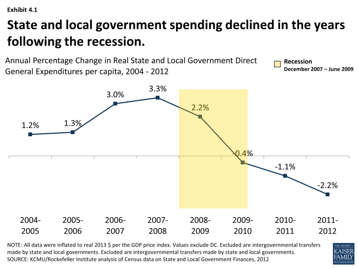 State and local government spending declined in the years following the recession.