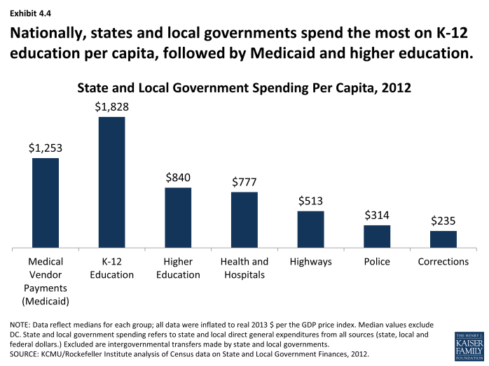 Nationally, states and local governments spend the most on K-12 education per capita, followed by Medicaid and higher education.