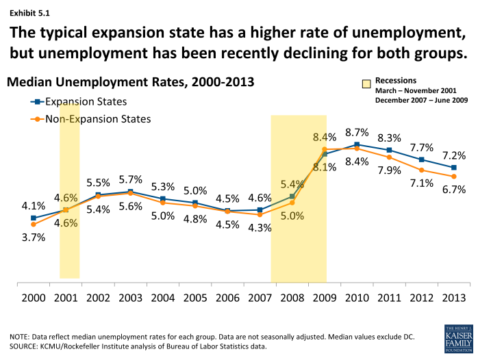 The typical expansion state has a higher rate of unemployment, but unemployment has been recently declining for both groups.