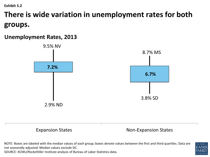 There is wide variation in unemployment rates for both groups.