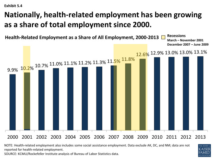 Nationally, health-related employment has been growing as a share of total employment since 2000.