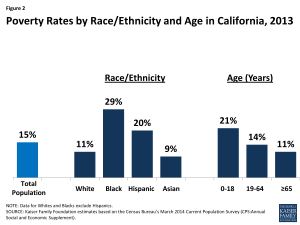 Figure 2: Poverty Rates by Race/Ethnicity and Age in California, 2013