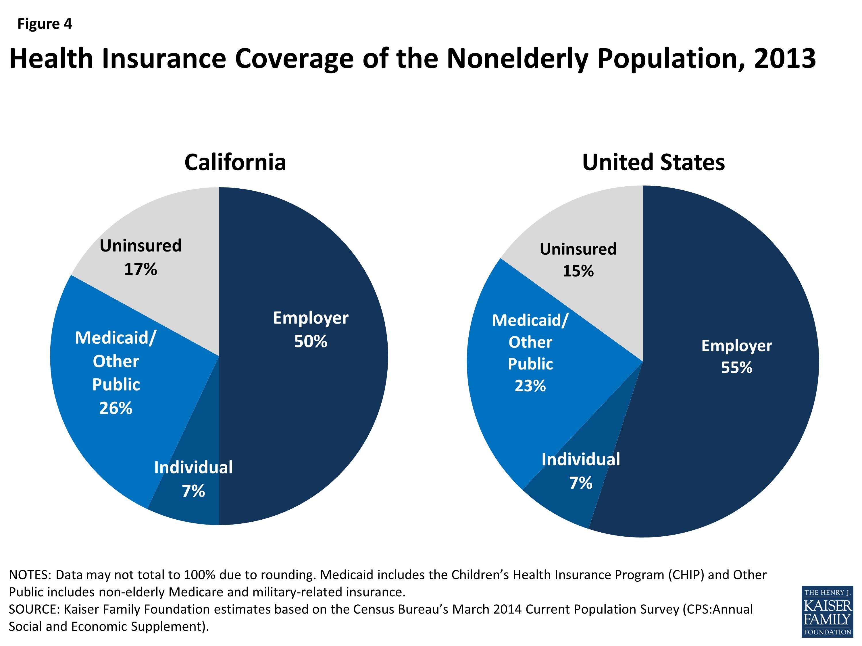 Health Insurance California >> The California Health Care Landscape The Henry J Kaiser Family