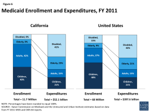 Figure 6: Medicaid Enrollment and Expenditures, FY 2011