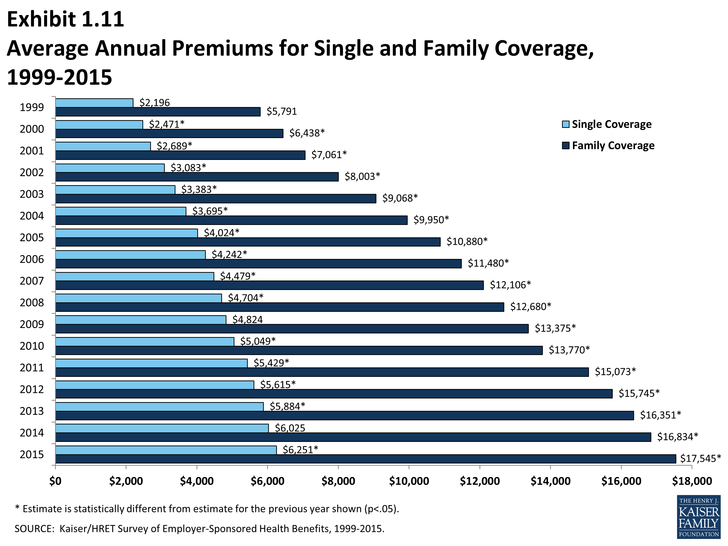 EHBS 2015 - Section One: Cost of Health Insurance - 8775 ...