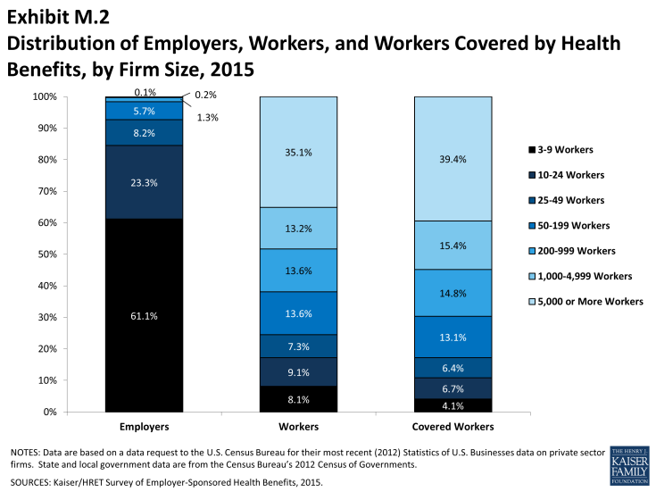 Exhibit M.2: Distribution of Employers, Workers, and Workers Covered by Health Benefits, by Firm Size, 2015