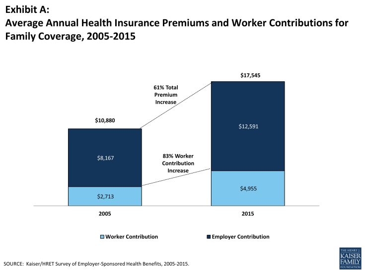 Exhibit A: Average Annual Health Insurance Premiums and Worker Contributions for Family Coverage, 2005-2015