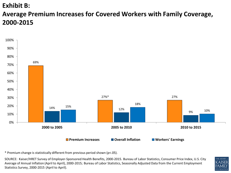 Exhibit B: Average Premium Increases for Covered Workers with Family Coverage, 2000-2015