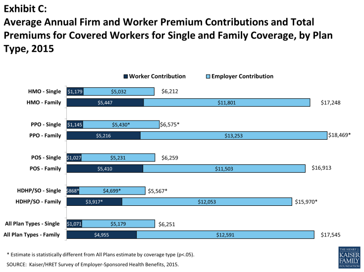 Exhibit C: Average Annual Firm and Worker Premium Contributions and Total Premiums for Covered Workers for Single and Family Coverage, by Plan Type, 2015