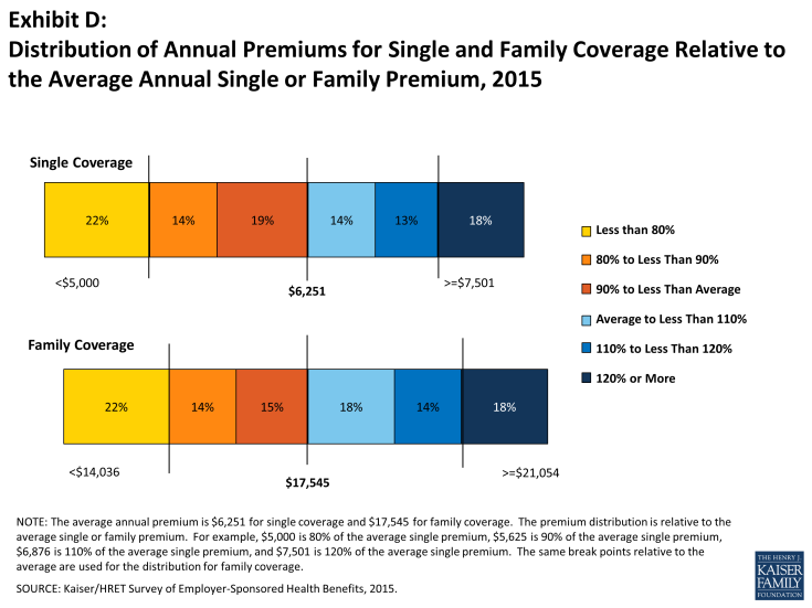 Exhibit D: Distribution of Annual Premiums for Single and Family Coverage Relative to the Average Annual Single or Family Premium, 2015