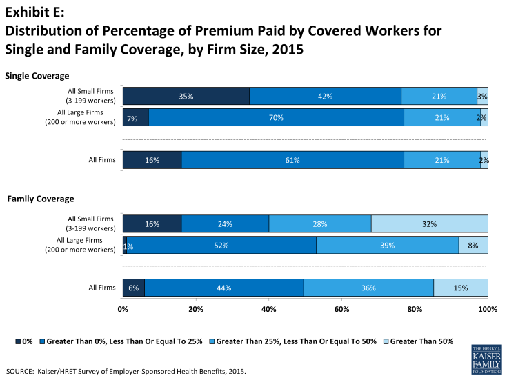 Exhibit E: Distribution of Percentage of Premium Paid by Covered Workers for Single and Family Coverage, by Firm Size, 2015