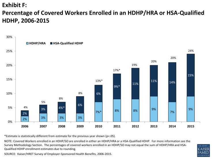 Exhibit F: Percentage of Covered Workers Enrolled in an HDHP/HRA or HSA-Qualified HDHP, 2006-2015