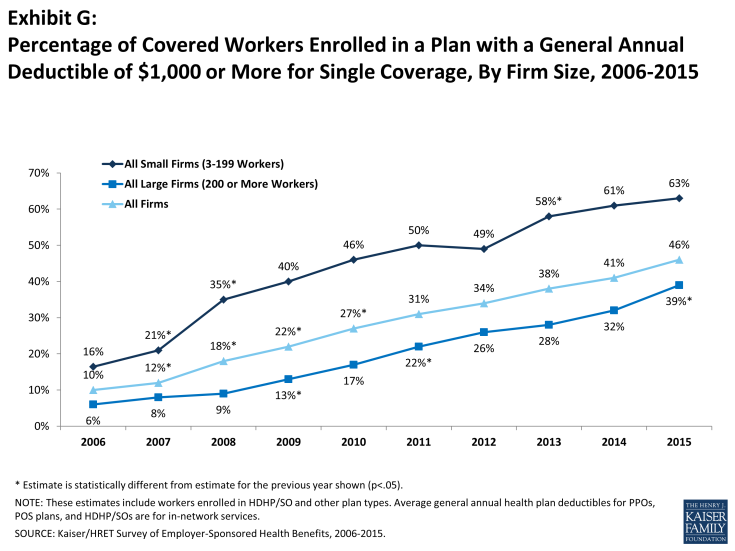 Exhibit G: Percentage of Covered Workers Enrolled in a Plan with a General Annual Deductible of $1,000 or More for Single Coverage, By Firm Size, 2006-2015
