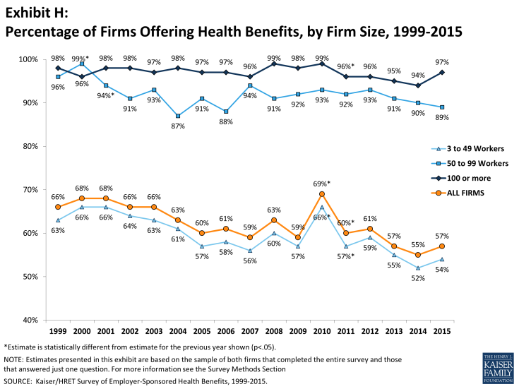 Exhibit H: Percentage of Firms Offering Health Benefits, by Firm Size, 1999-2015