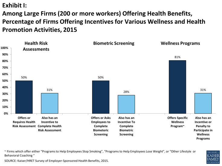 Exhibit I: Among Large Firms (200 or more workers) Offering Health Benefits, Percentage of Firms Offering Incentives for Various Wellness and Health Promotion Activities, 2015
