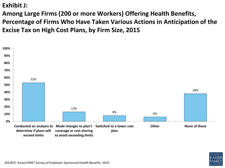 Exhibit J: Among Large Firms (200 or more Workers) Offering Health Benefits, Percentage of Firms Who Have Taken Various Actions in Anticipation of the Excise Tax on High Cost Plans, by Firm Size, 2015