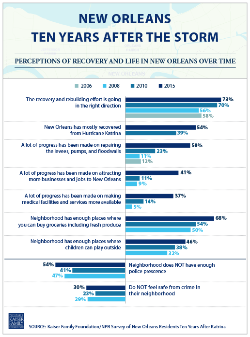 New Orleans Ten Years After the Storm: Perceptions of Recover and Life in New Orleans Over Time