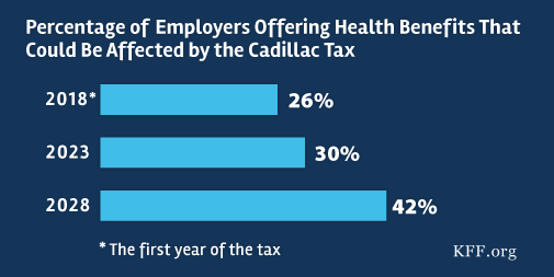 How Many Employers Could be Affected by the Cadillac Plan Tax? | The Henry J. Kaiser Family ...