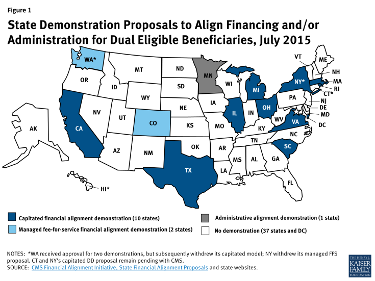 Figure 1: State Demonstration Proposals to Align Financing and/or Administration for Dual Eligible Beneficiaries, July 2015