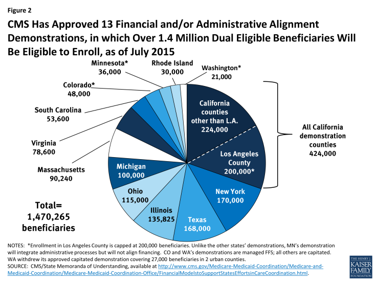 Figure 2: CMS Has Approved 13 Financial and/or Administrative Alignment Demonstrations, in which Over 1.4 Million Dual Eligible Beneficiaries Will Be Eligible to Enroll, as of July 2015