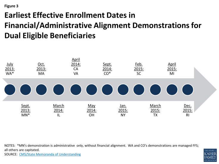 Figure 3: Earliest Effective Enrollment Dates in Financial/Administrative Alignment Demonstrations for Dual Eligible Beneficiaries