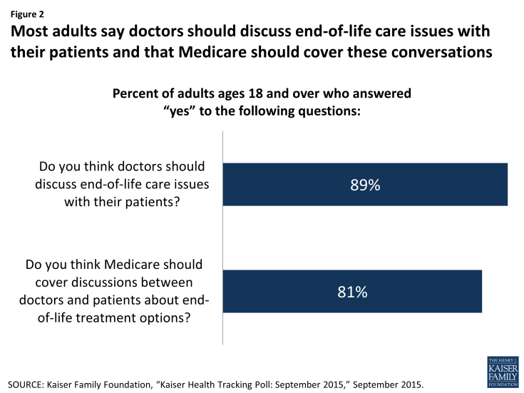 Figure 2: Most adults say doctors should discuss end-of-life care issues with their patients and that Medicare should cover these conversations