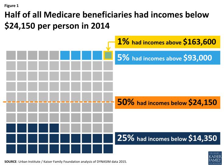 Figure 1: Half of all Medicare beneficiaries had incomes below $24,150 per person in 2014
