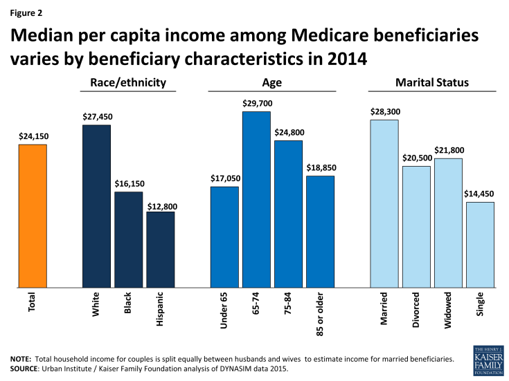 Figure 2: Median per capita income among Medicare beneficiaries varies by beneficiary characteristics in 2014