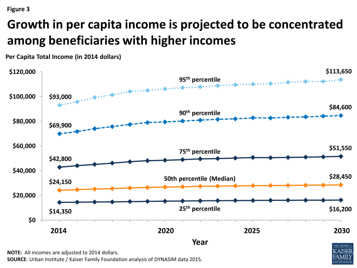 Figure 3: Growth in per capita income is projected to be concentrated among beneficiaries with higher incomes