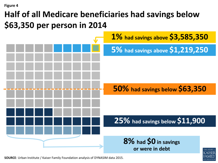 Figure 4: Half of all Medicare beneficiaries had savings below $63,350 per person in 2014