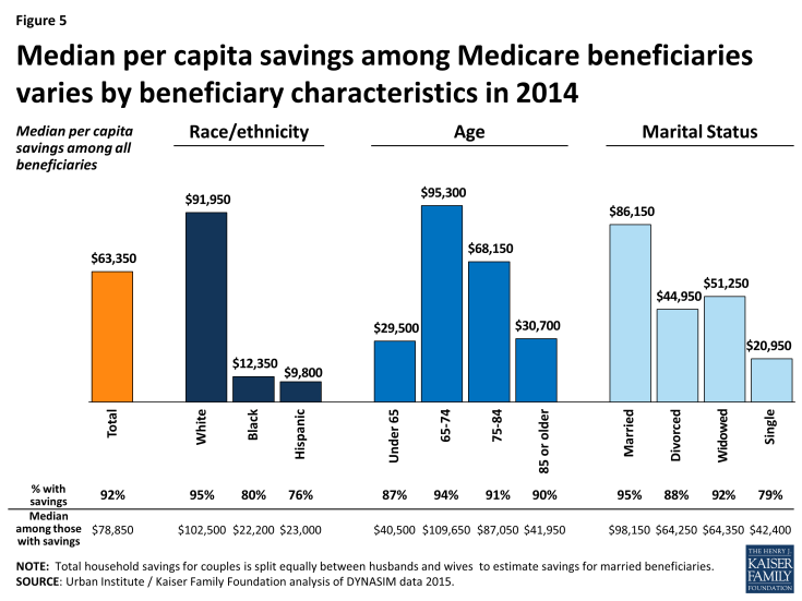Figure 5: Median per capita savings among Medicare beneficiaries varies by beneficiary characteristics in 2014
