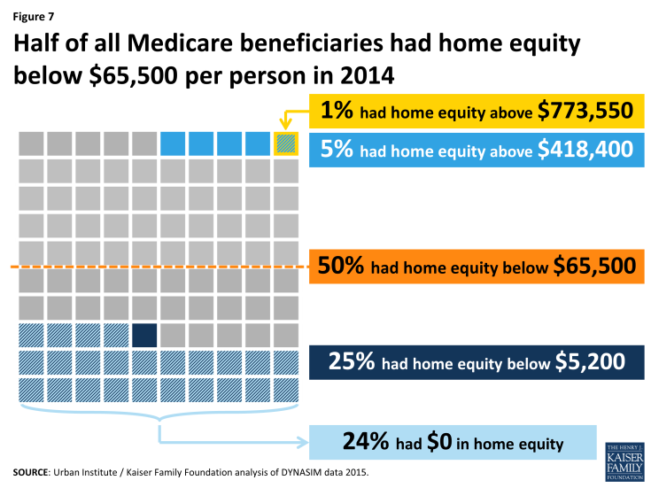 Figure 7: Half of all Medicare beneficiaries had home equity below $65,500 per person in 2014