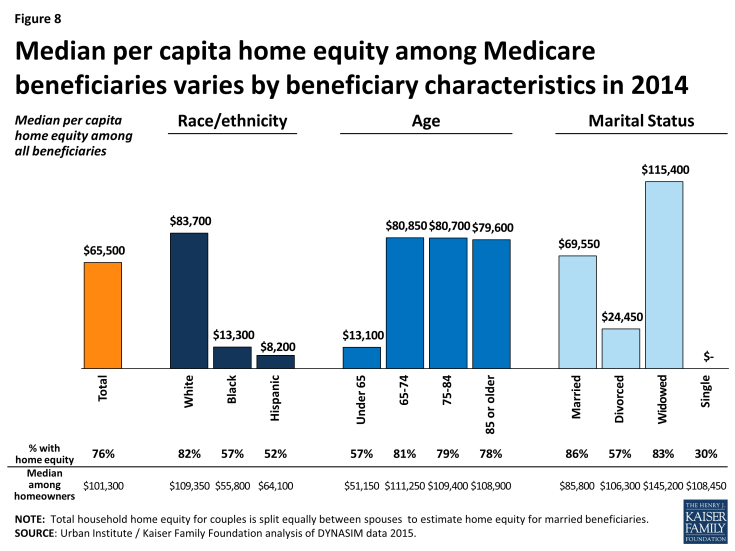 Figure 8: Median per capita home equity among Medicare beneficiaries varies by beneficiary characteristics in 2014