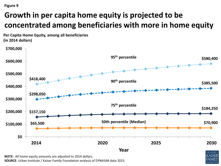 Figure 9: Growth in per capita home equity is projected to be concentrated among beneficiaries with more in home equity