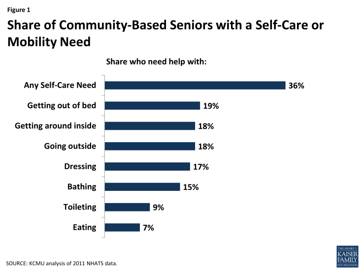 Figure 1: Share of Community-Based Seniors with a Self-Care or Mobility Need