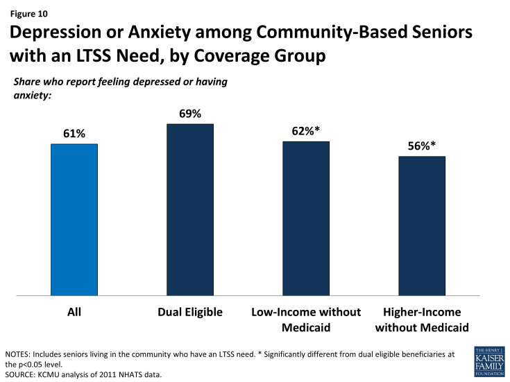 Figure 10: Depression or Anxiety among Community-Based Seniors with an LTSS Need, by Coverage Group