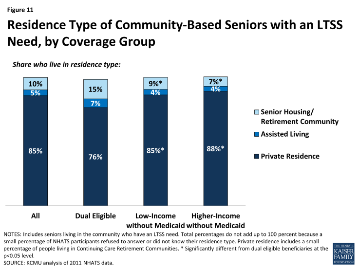 Figure 11: Residence Type of Community-Based Seniors with an LTSS Need, by Coverage Group