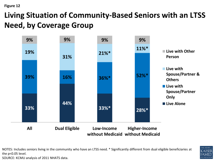 Figure 12: Living Situation of Community-Based Seniors with an LTSS Need, by Coverage Group