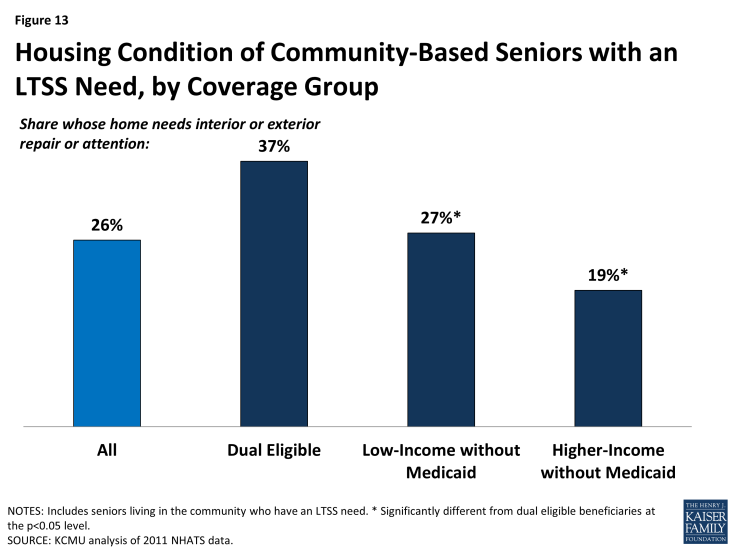 Figure 13: Housing Condition of Community-Based Seniors with an LTSS Need, by Coverage Group