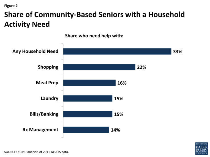 Figure 2: Share of Community-Based Seniors with a Household Activity Need