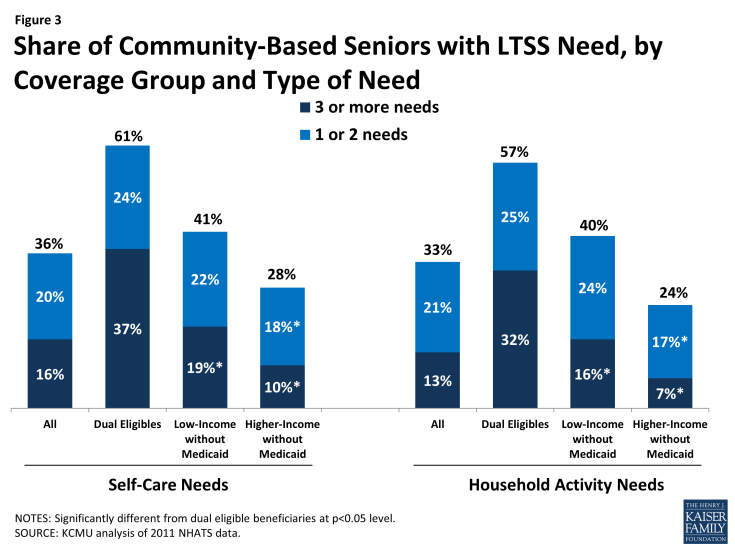 Figure 3: Share of Community-Based Seniors with LTSS Need, by Coverage Group and Type of Need
