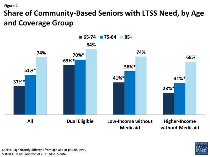 Figure 4: Share of Community-Based Seniors with LTSS Need, by Age and Coverage Group