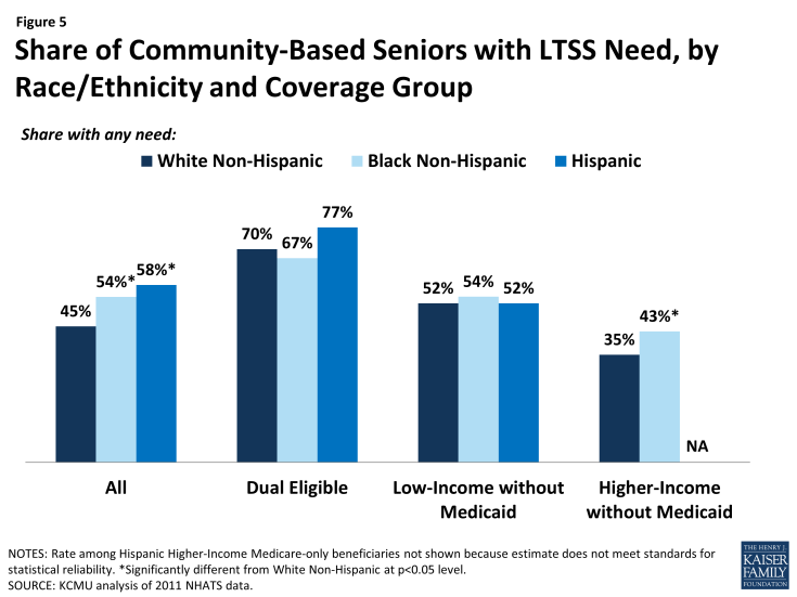 Figure 5: Share of Community-Based Seniors with LTSS Need, by Race/Ethnicity and Coverage Group