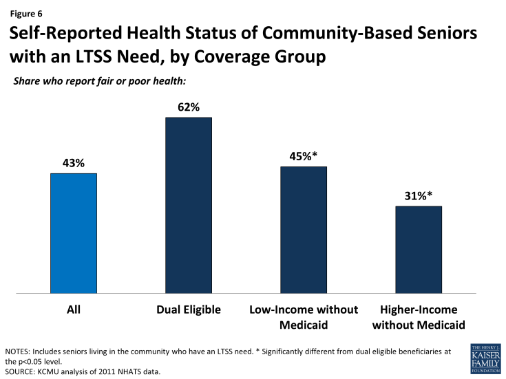Figure 6: Self-Reported Health Status of Community-Based Seniors with an LTSS Need, by Coverage Group