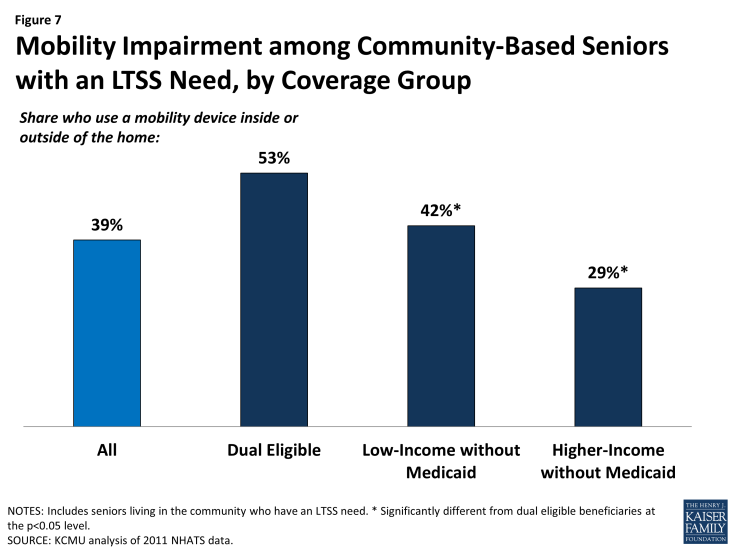 Figure 7: Mobility Impairment among Community-Based Seniors with an LTSS Need, by Coverage Group