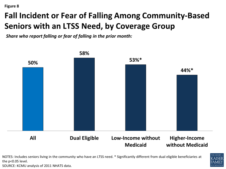 Figure 8: Fall Incident or Fear of Falling Among Community-Based Seniors with an LTSS Need, by Coverage Group
