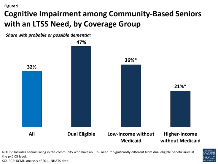 Figure 9: Cognitive Impairment among Community-Based Seniors with an LTSS Need, by Coverage Group